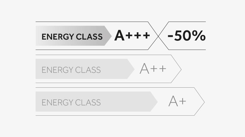 A+++ means the very best in energy efficiency